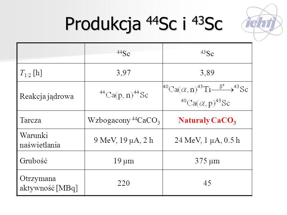 Produkcja 44Sc i 43Sc 44Sc 43Sc T1/2 [h] 3,97 3,89 Reakcja jądrowa